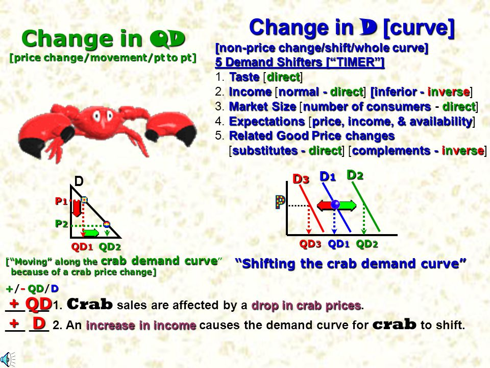 [price change/movement/pt to pt] Shifting the crab demand curve